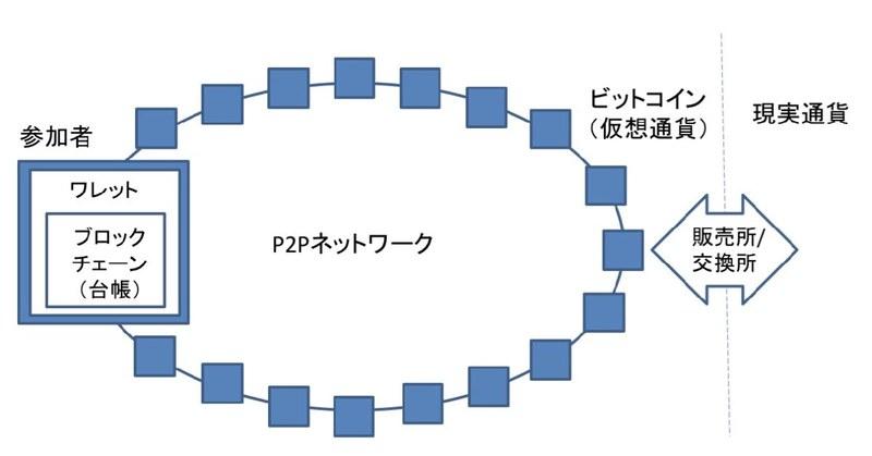 ビットコインの仕組みを図解で説明!【初心者向け記事】 | 仮想通貨入門サイト「カソツー」
