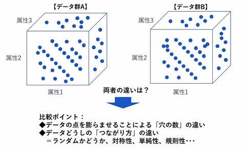 データ分析には数学的・科学的手法を生かすセンスが不可欠【第15回 ...