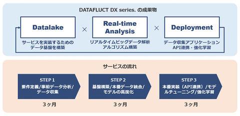 ビッグデータ分析による意思決定支援のサービス群、JAXA発ベンチャーのDATAFLUCTが開発
